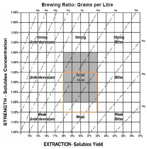 Refractometer And Coffee Extraction Xiaoke Yang
